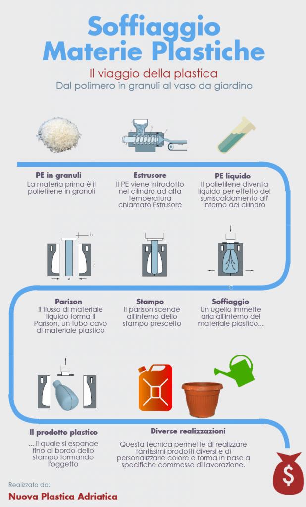 Soffiaggio Materie Plastiche